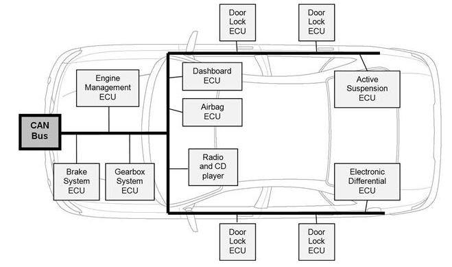 Arduino ECU, ECU Reprogramming, DIY EFI