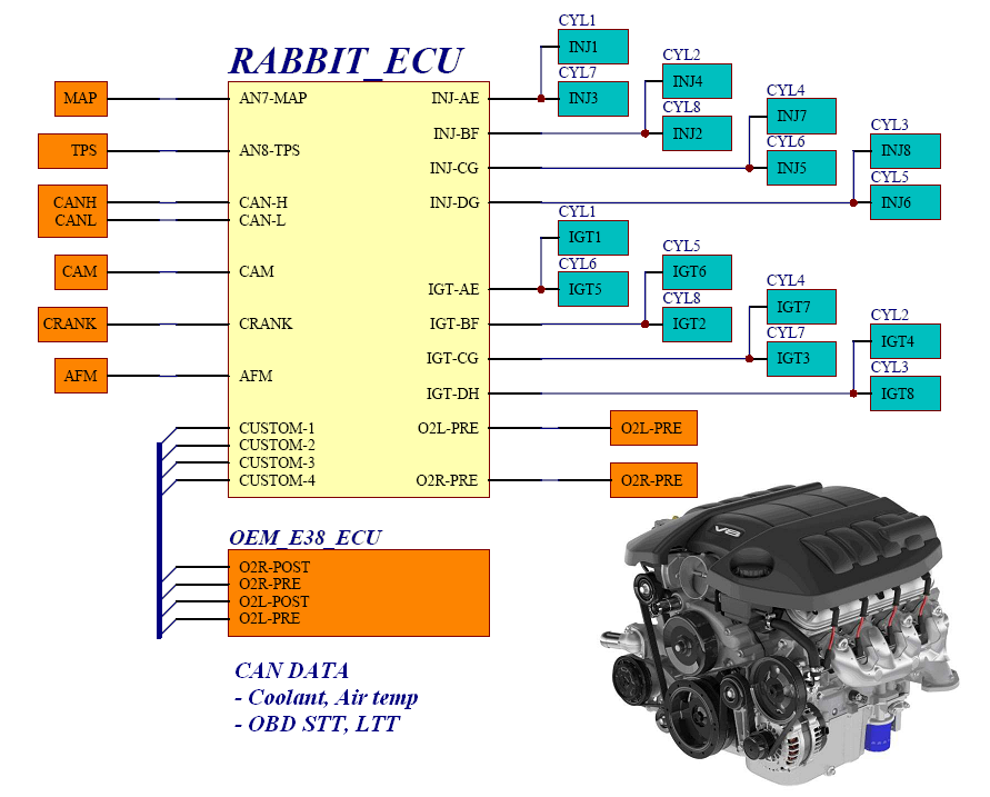OBD Diagnostic, ECU reflash, OBD Programming, ECU reflash, vehicle diagnostics, Arduino Fuel Injection