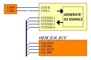 OBD CAN, Oxygen Sensor