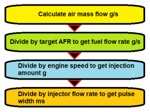 Arduino Fuel Injection