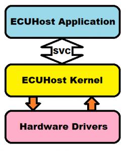 Automotive Operating System