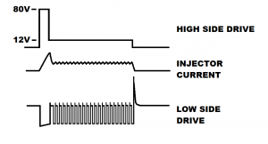 High Pressure Fuel Injection, DIY GDI, Arduino Direct Injection
